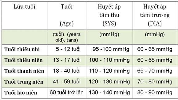 Bảng giá trị huyết áp theo độ tuổi